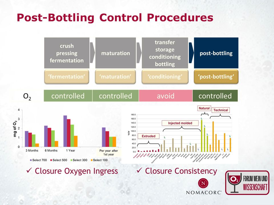 Post-Bottling Control Procedures