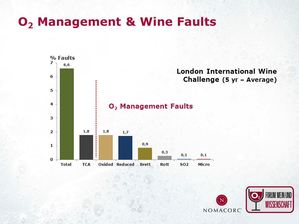 O2 Management & Wine Faults