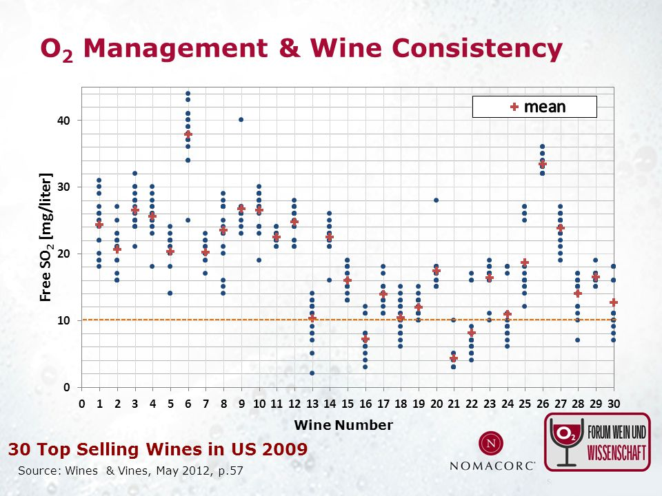 O2 Management & Wine Consistency