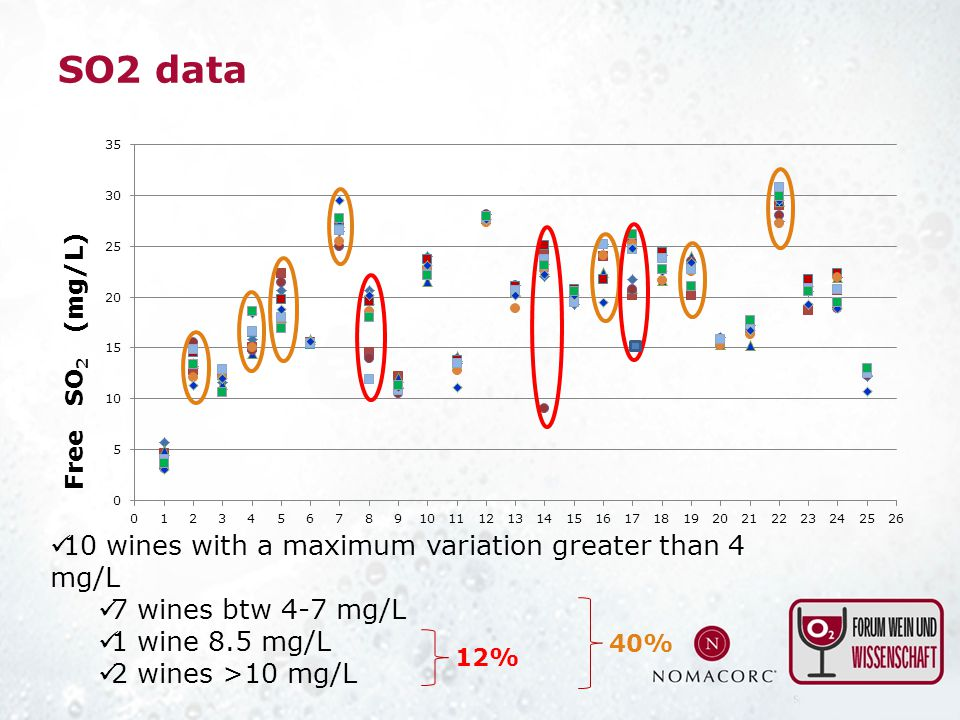SO2 data 10 wines with a maximum variation greater than 4 mg/L