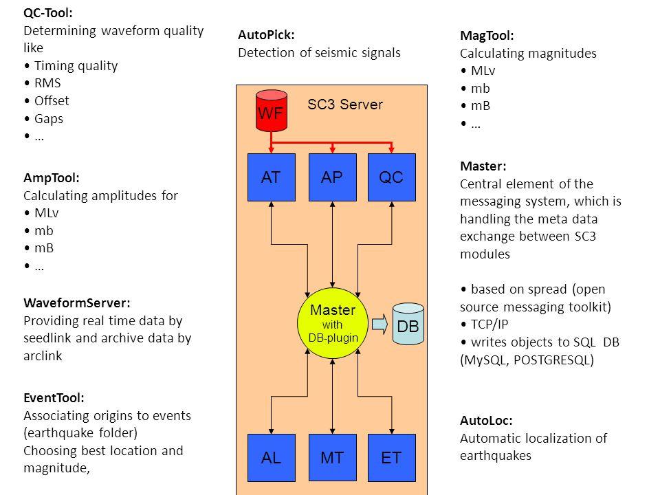 WF AT AP QC DB AL MT ET QC-Tool: Determining waveform quality like