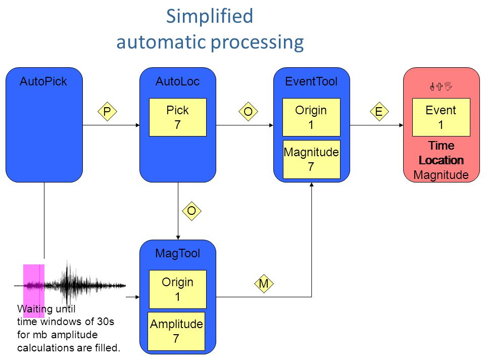 Simplified automatic processing