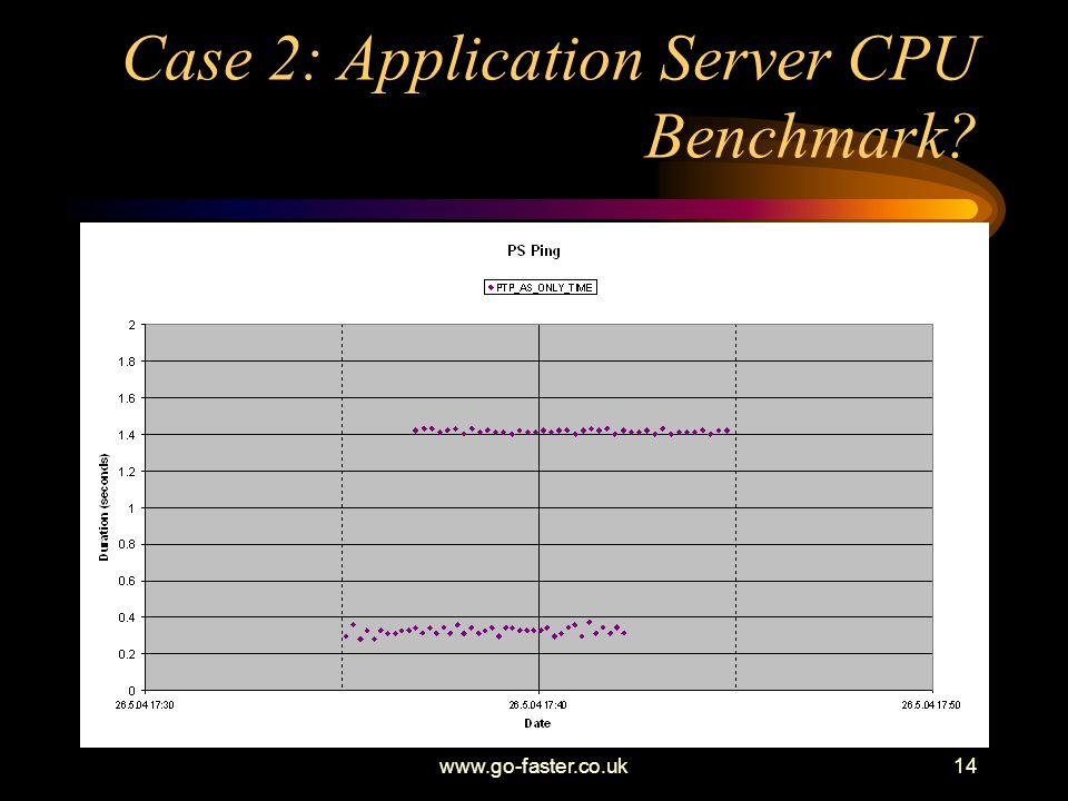Case 2: Application Server CPU Benchmark