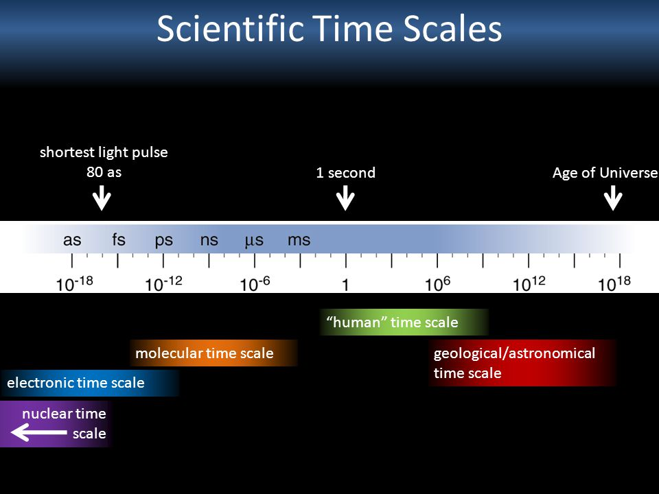 Scientific Time Scales