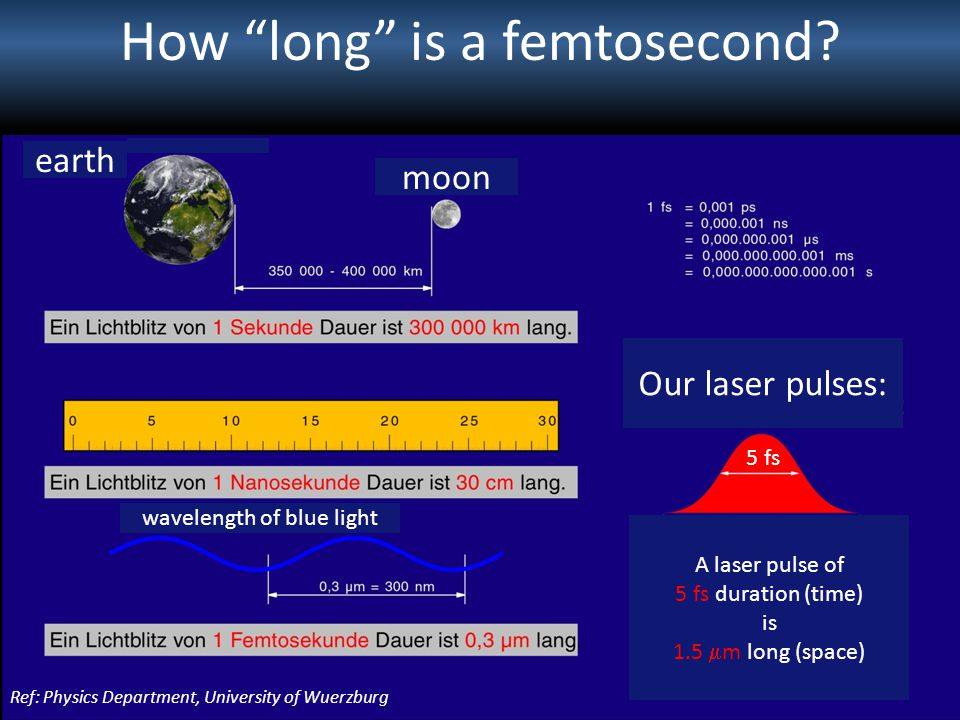 How long is a femtosecond