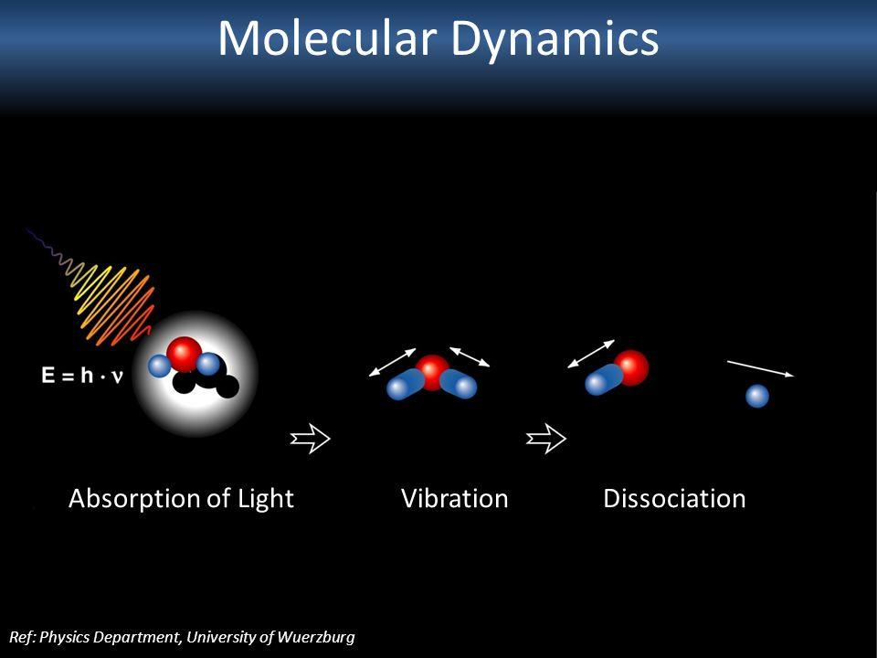 Molecular Dynamics Absorption of Light Vibration Dissociation