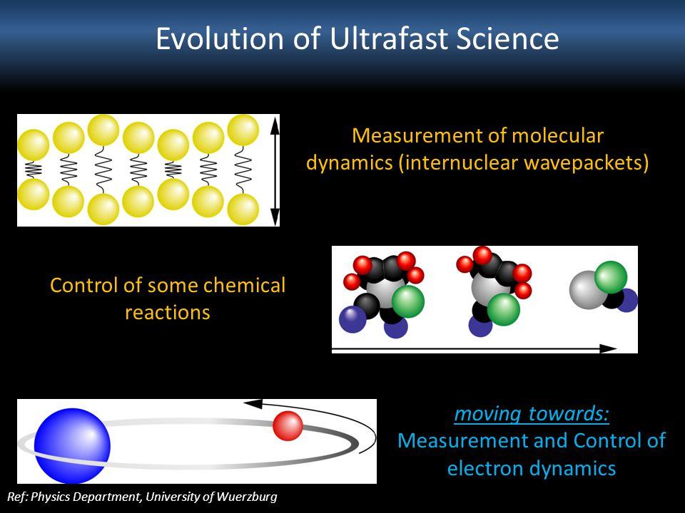 Evolution of Ultrafast Science