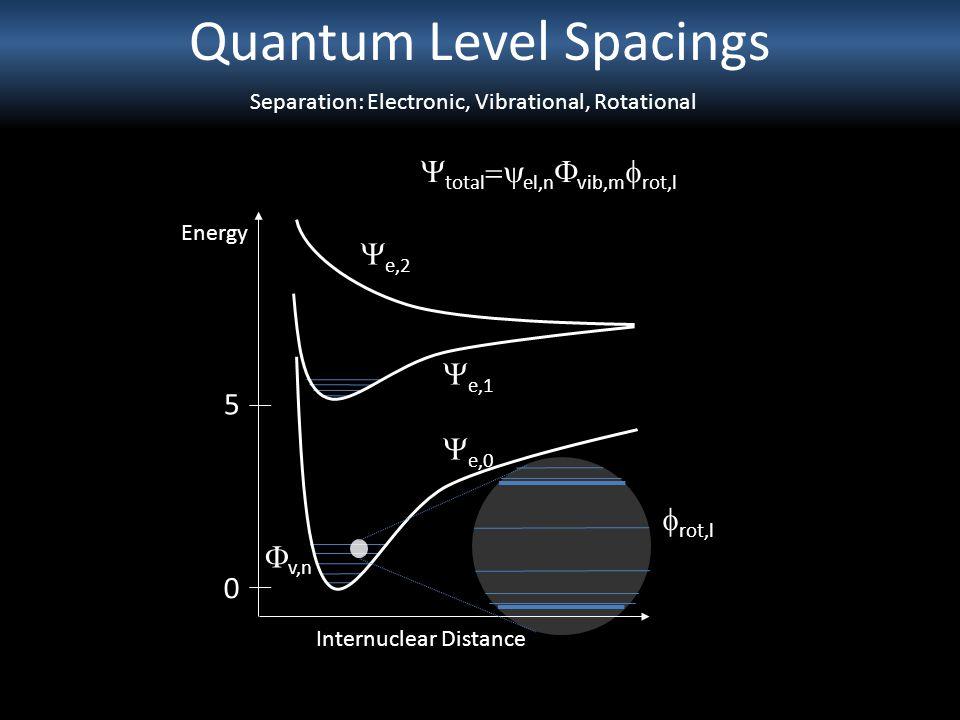 Quantum Level Spacings