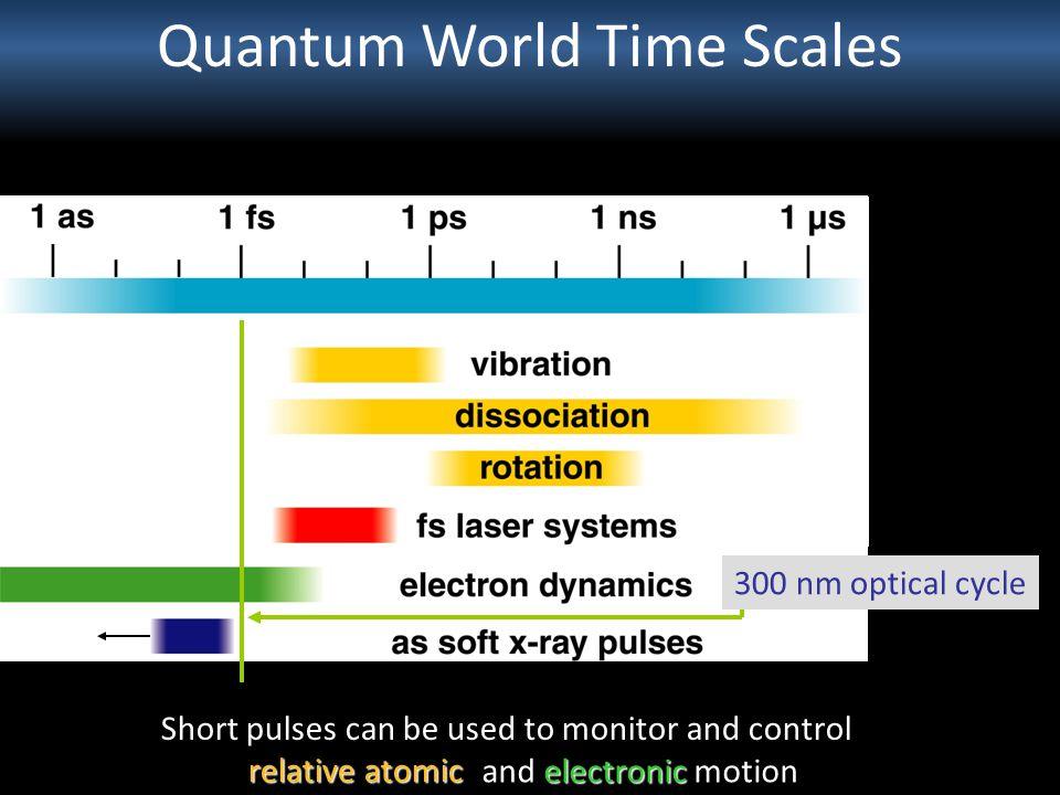 Quantum World Time Scales