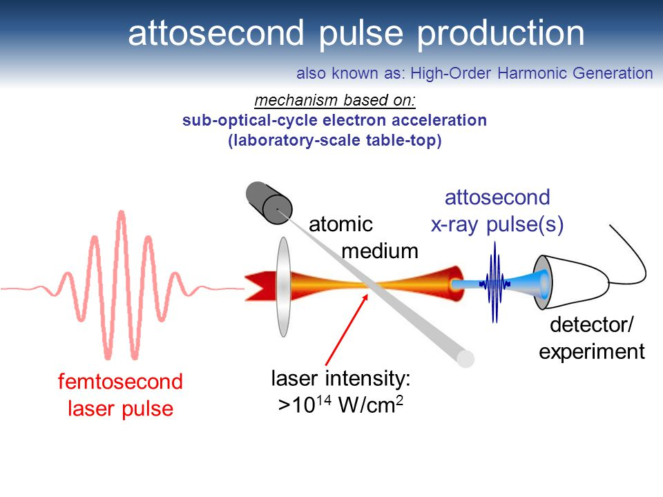 attosecond pulse production