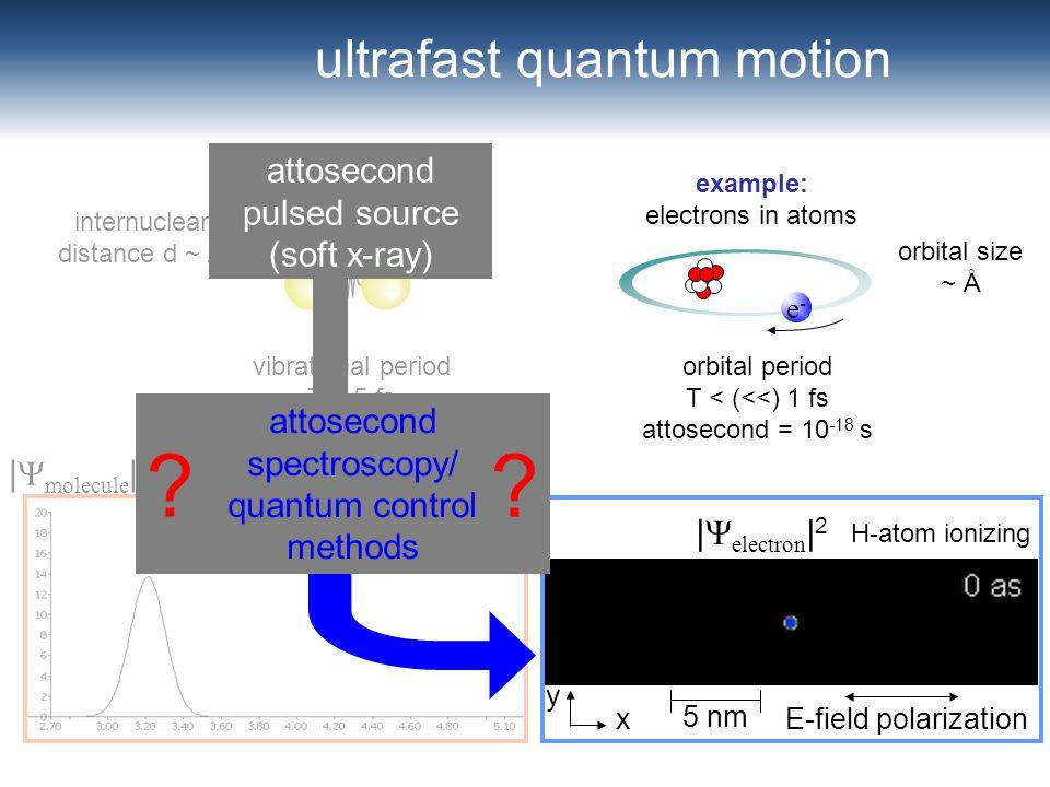 ultrafast quantum motion