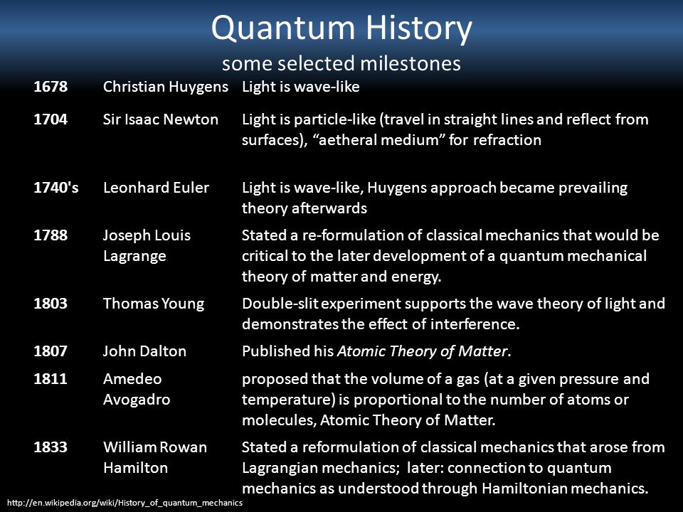 Quantum History some selected milestones
