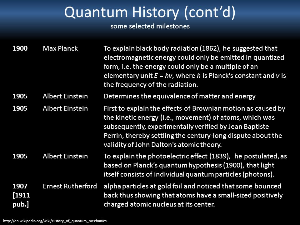 Quantum History (cont'd) some selected milestones