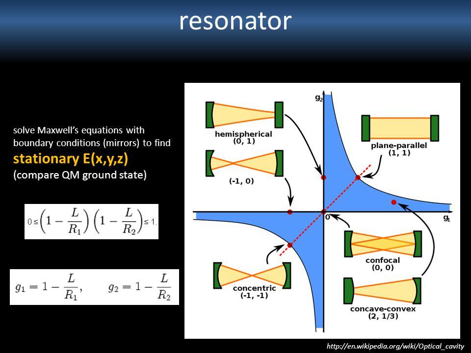 resonator stationary E(x,y,z) (compare QM ground state)