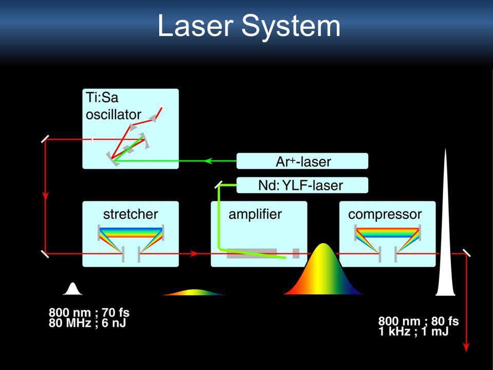 Laser System Grundzustandswellenfunktionen aus \\HHG\Fortran\03_03_10