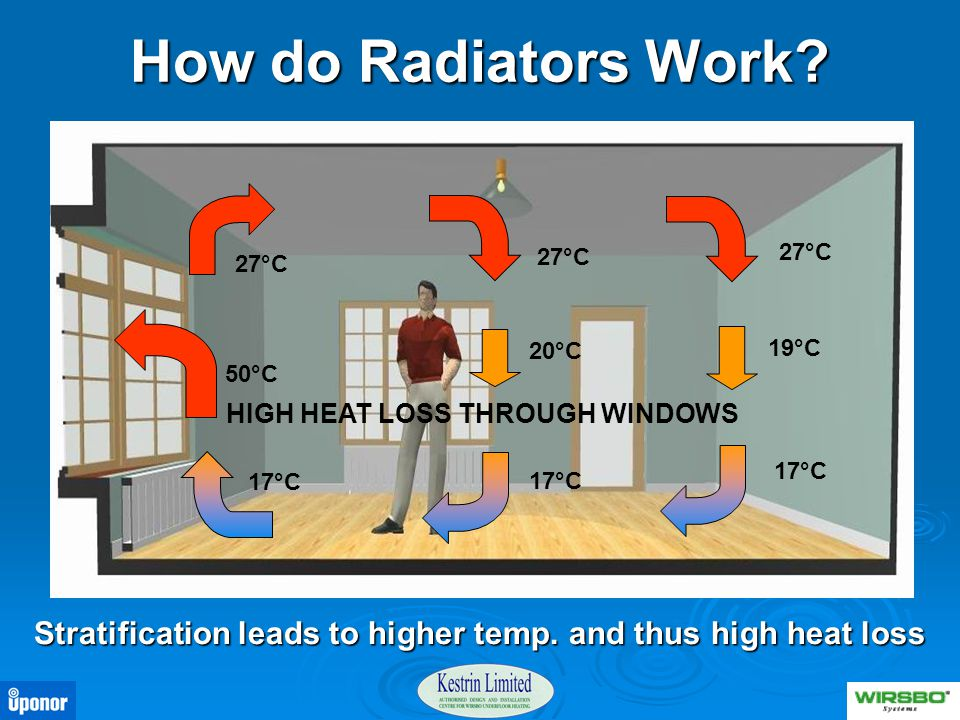 How do Radiators Work 27°C. 27°C. 27°C. 20°C. 19°C. 50°C. HIGH HEAT LOSS THROUGH WINDOWS. 17°C.