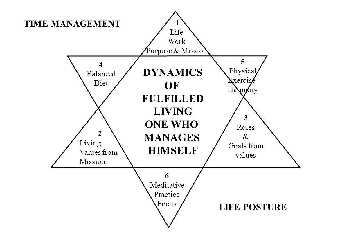 DYNAMICS OF FULFILLED LIVING ONE WHO MANAGES HIMSELF