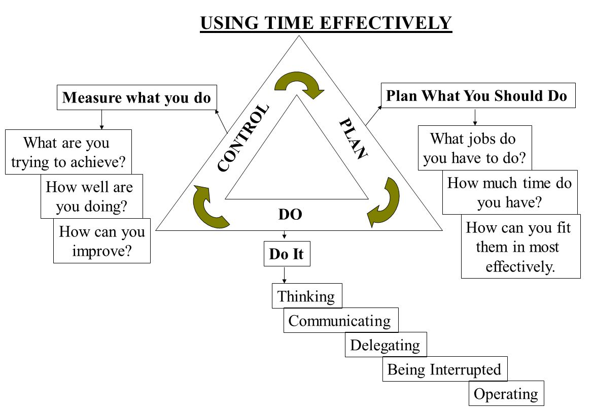 USING TIME EFFECTIVELY