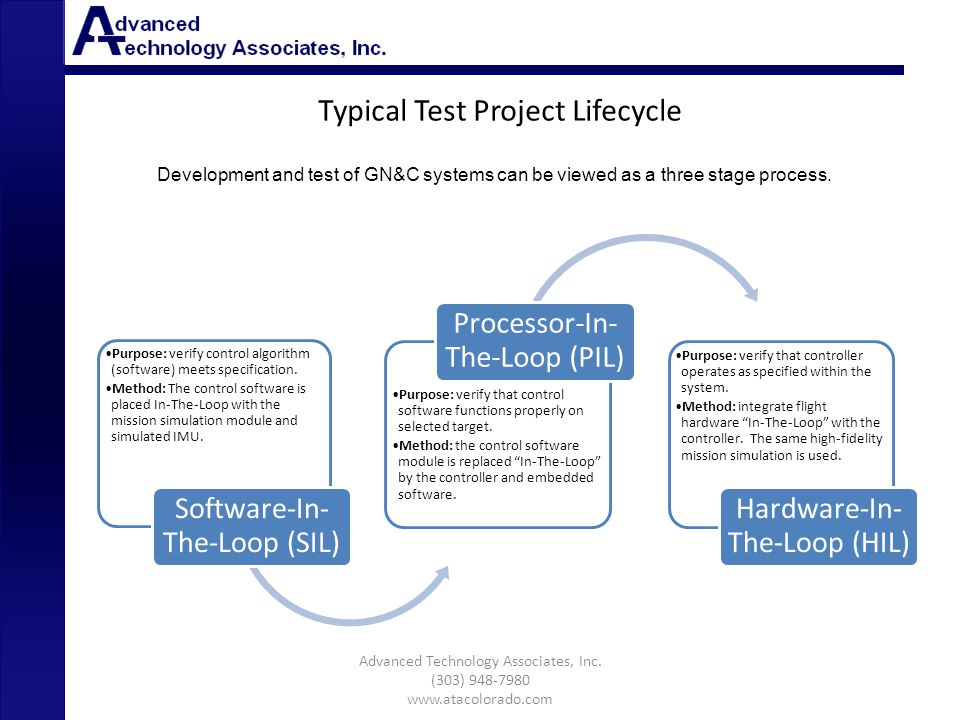 Typical Test Project Lifecycle