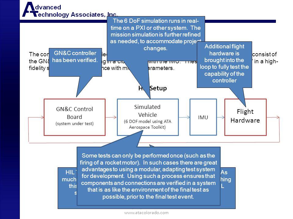 HIL Test HIL Setup Flight Hardware Simulated GN&C Control Board