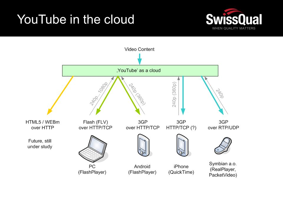 YouTube in the cloud 09.05.12 5