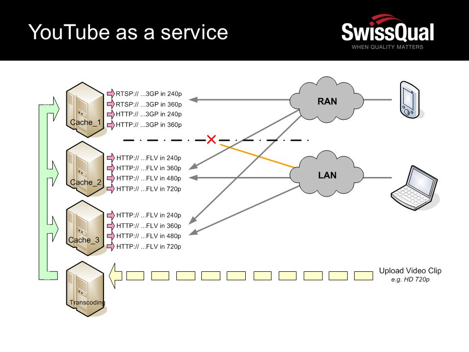 YouTube as a service 09.05.12 6