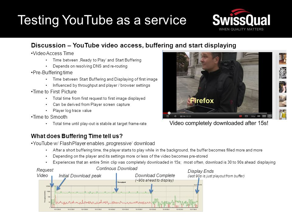 Testing YouTube as a service