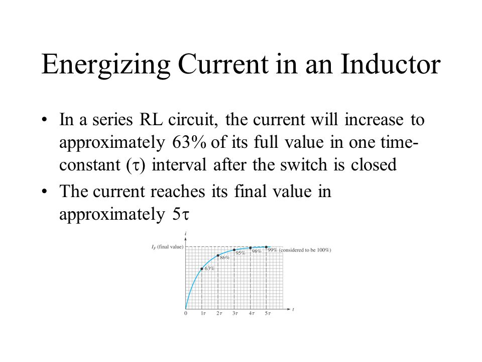 Energizing Current in an Inductor