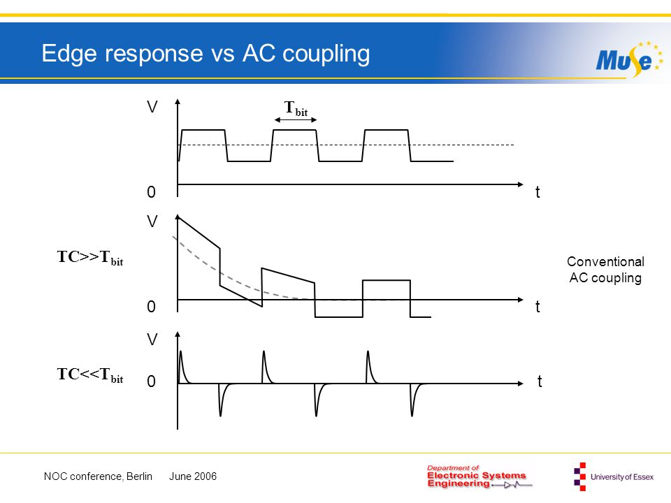 Edge response vs AC coupling