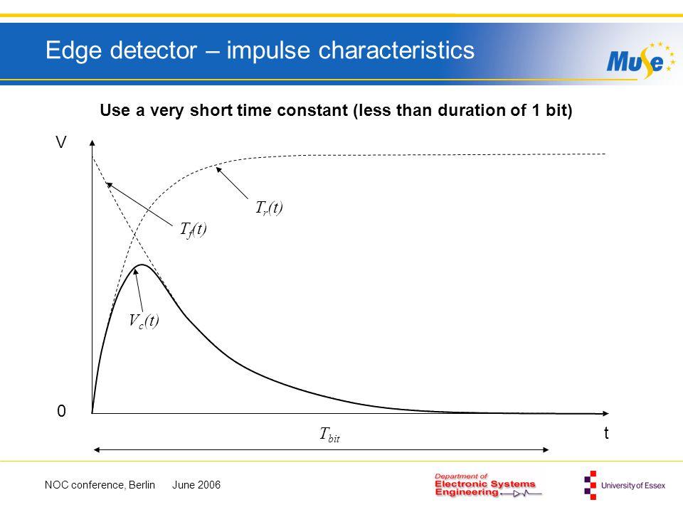 Edge detector – impulse characteristics