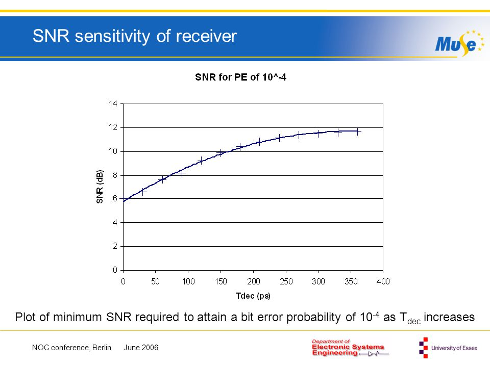SNR sensitivity of receiver