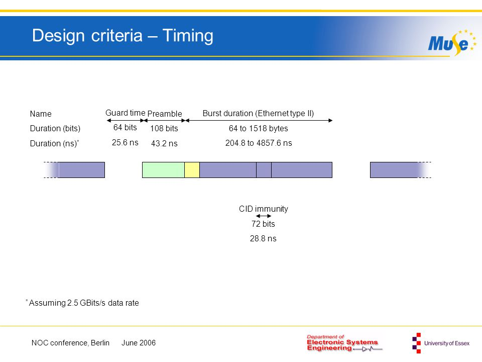 Design criteria – Timing