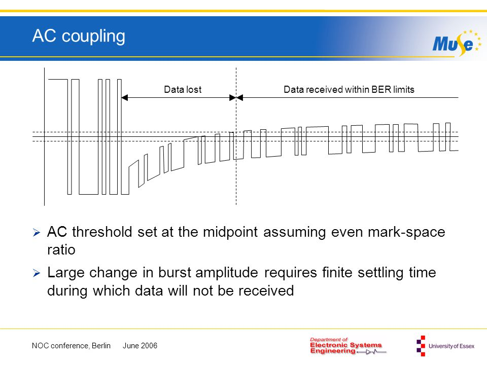 AC coupling Data lost. Data received within BER limits. AC threshold set at the midpoint assuming even mark-space ratio.