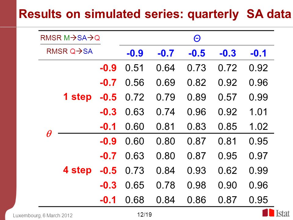 Results on simulated series: quarterly SA data