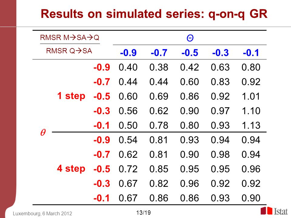 Results on simulated series: q-on-q GR