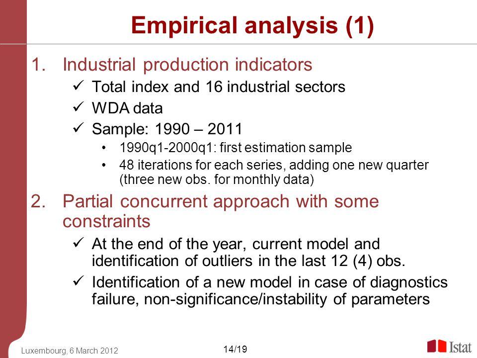 Empirical analysis (1) Industrial production indicators