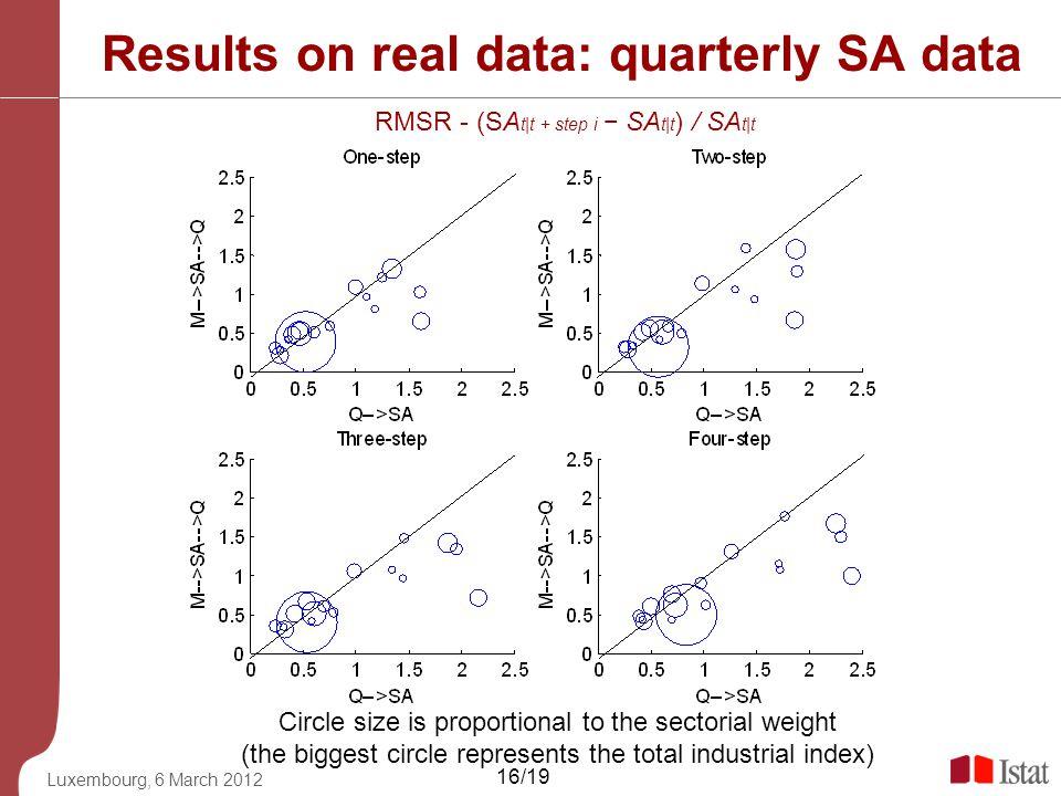 Results on real data: quarterly SA data