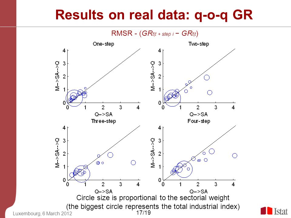 Results on real data: q-o-q GR