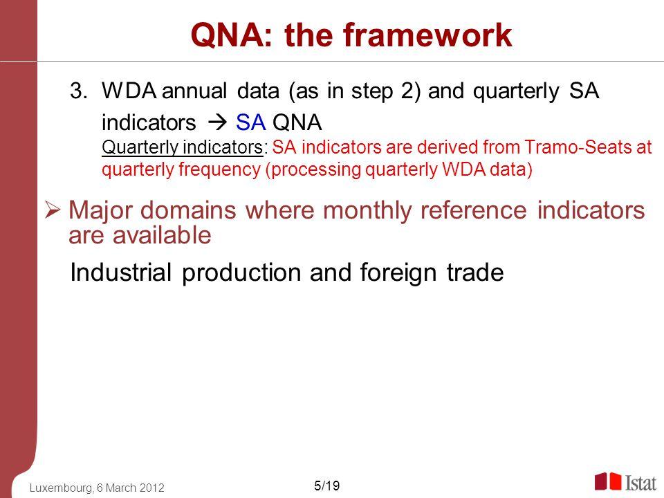 QNA: the framework