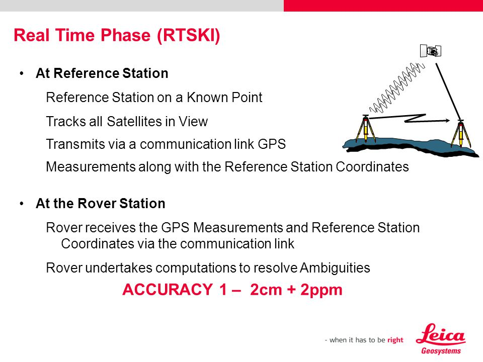 Real Time Phase (RTSKI)