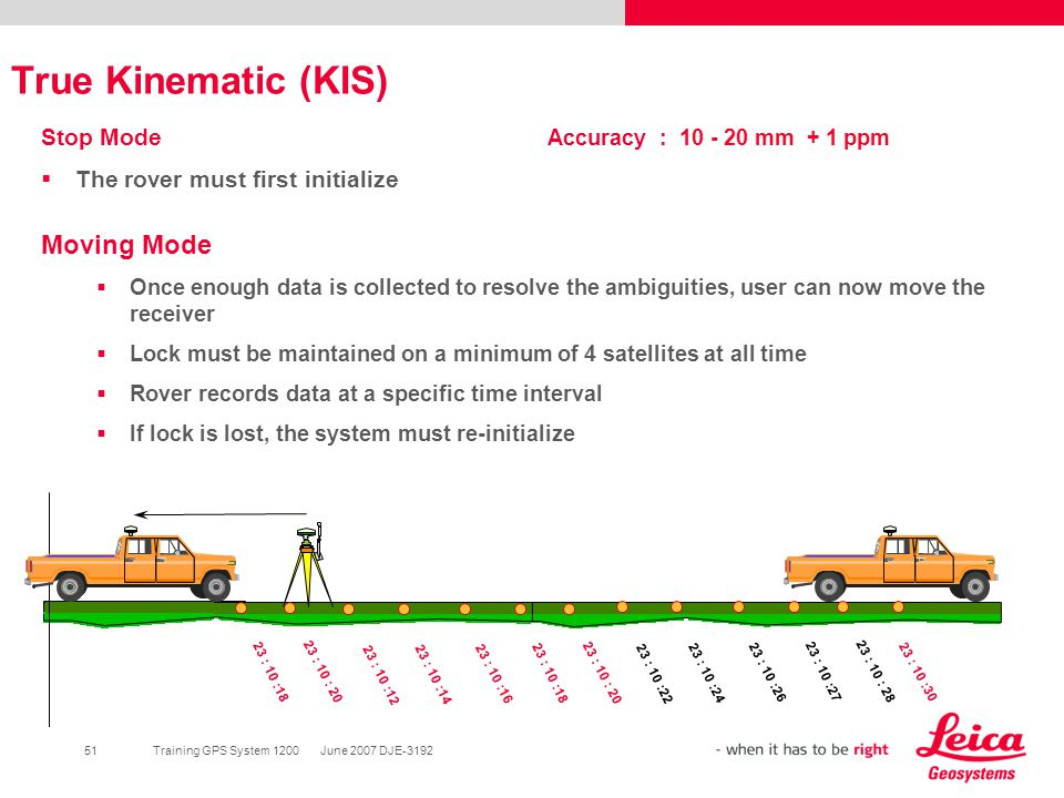 True Kinematic (KIS) Moving Mode Stop Mode