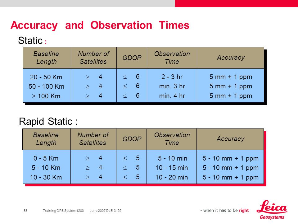 Accuracy and Observation Times
