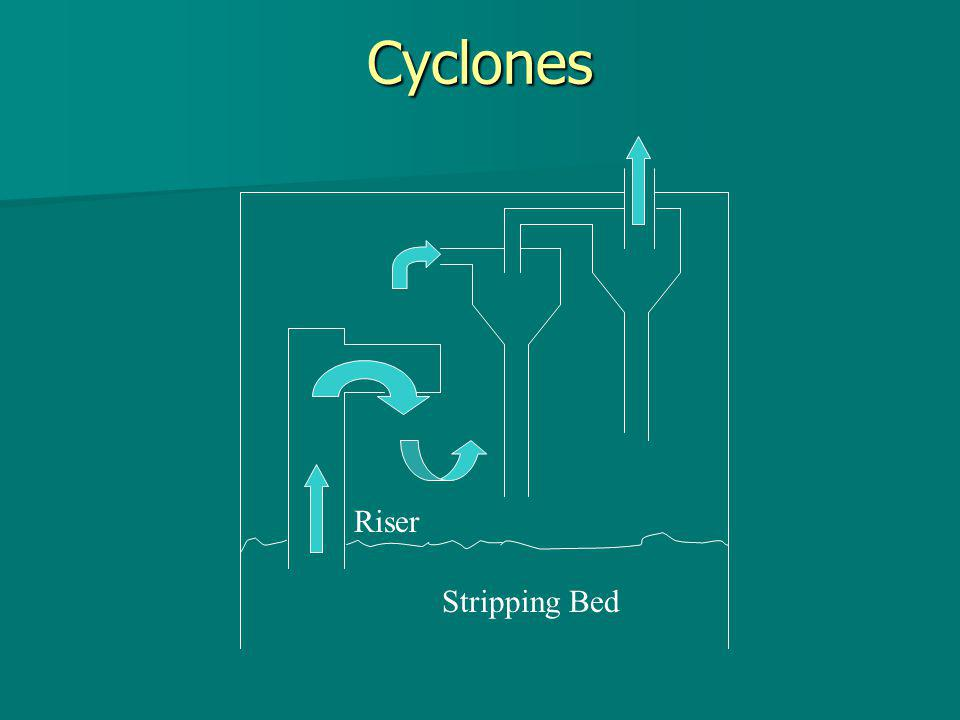 Cyclones Riser Stripping Bed