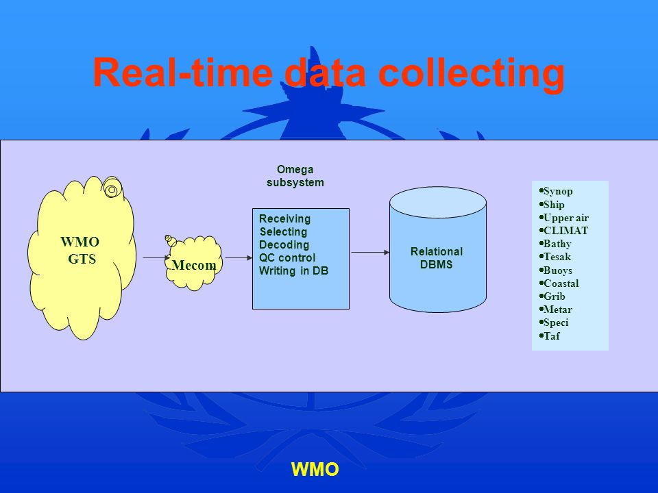 Real-time data collecting