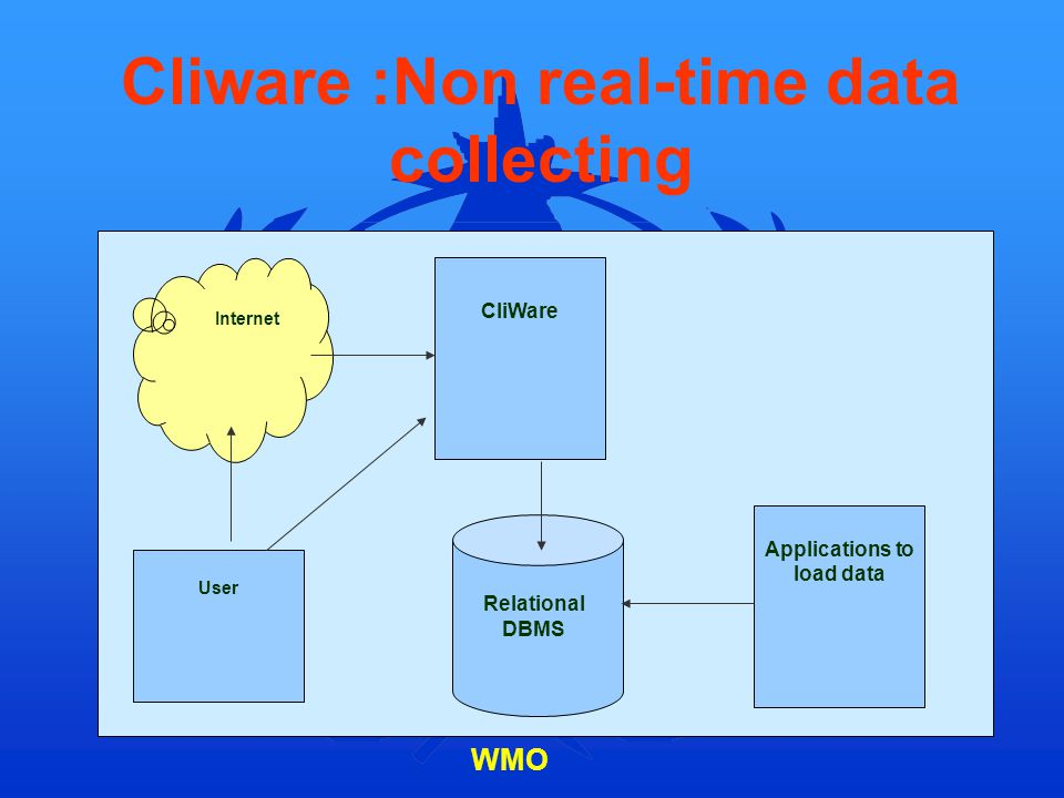 Cliware :Non real-time data collecting