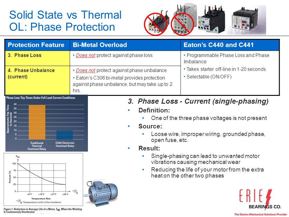 Solid State vs Thermal OL: Phase Protection