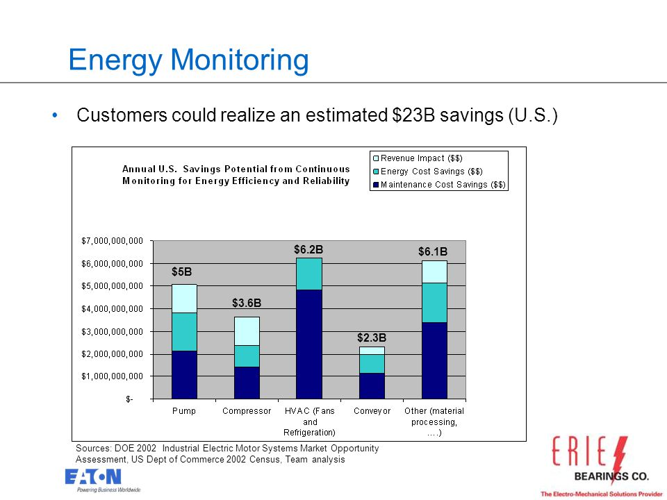 Energy Monitoring Customers could realize an estimated $23B savings (U.S.) $6.2B. $6.1B. $5B. $3.6B.