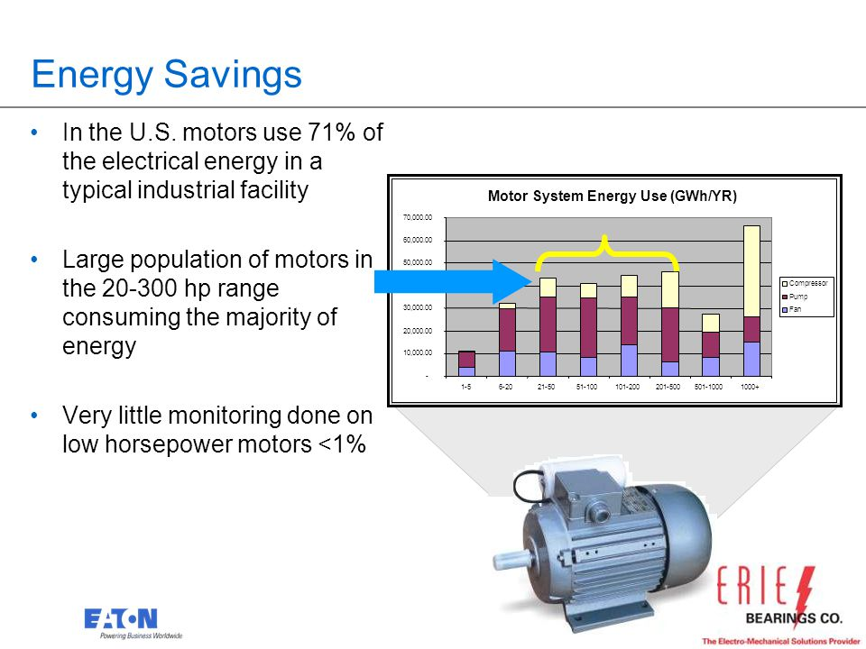Energy Savings In the U.S. motors use 71% of the electrical energy in a typical industrial facility.