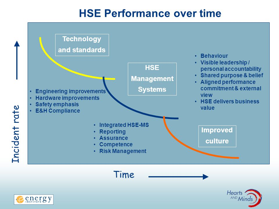 HSE Performance over time