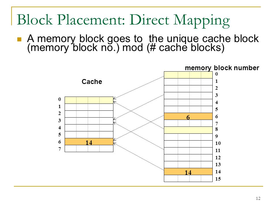 Block Placement: Direct Mapping